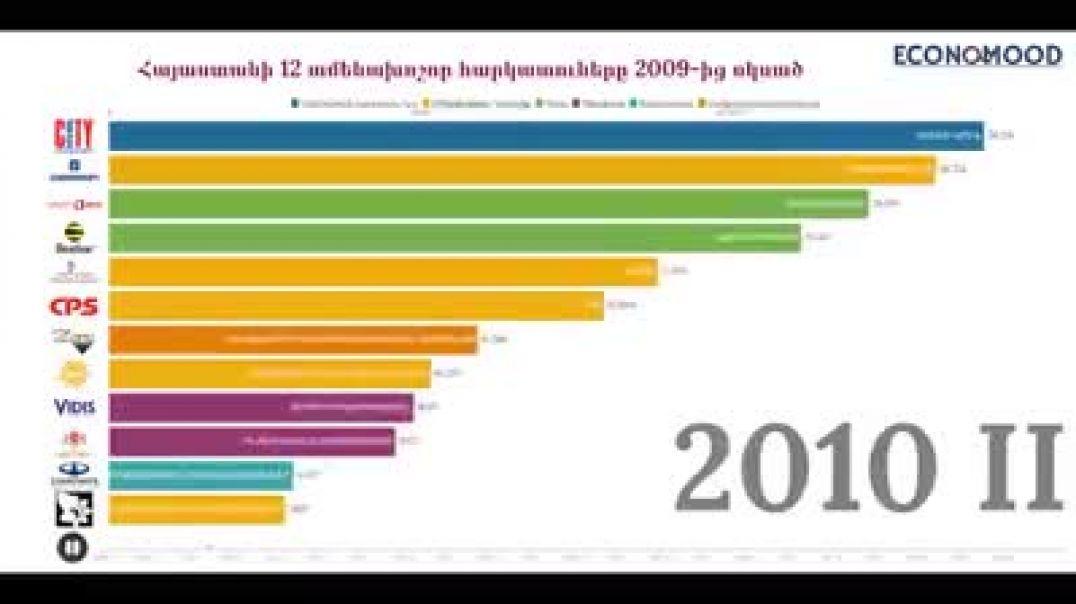 Հայաստանի խոշորագույն հարկ վճարող ընկերությունները 2009-ից սկսած